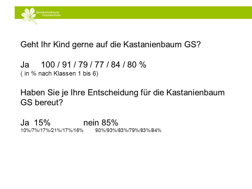 Geht Ihr Kind gerne auf die Kastanienbaum GS? Ja 100 / 91 / 79 / 77 / 84 / 80 % ( in % nach Klassen 1 bis 6) Haben Sie je Ihre Entscheidung für die Ka