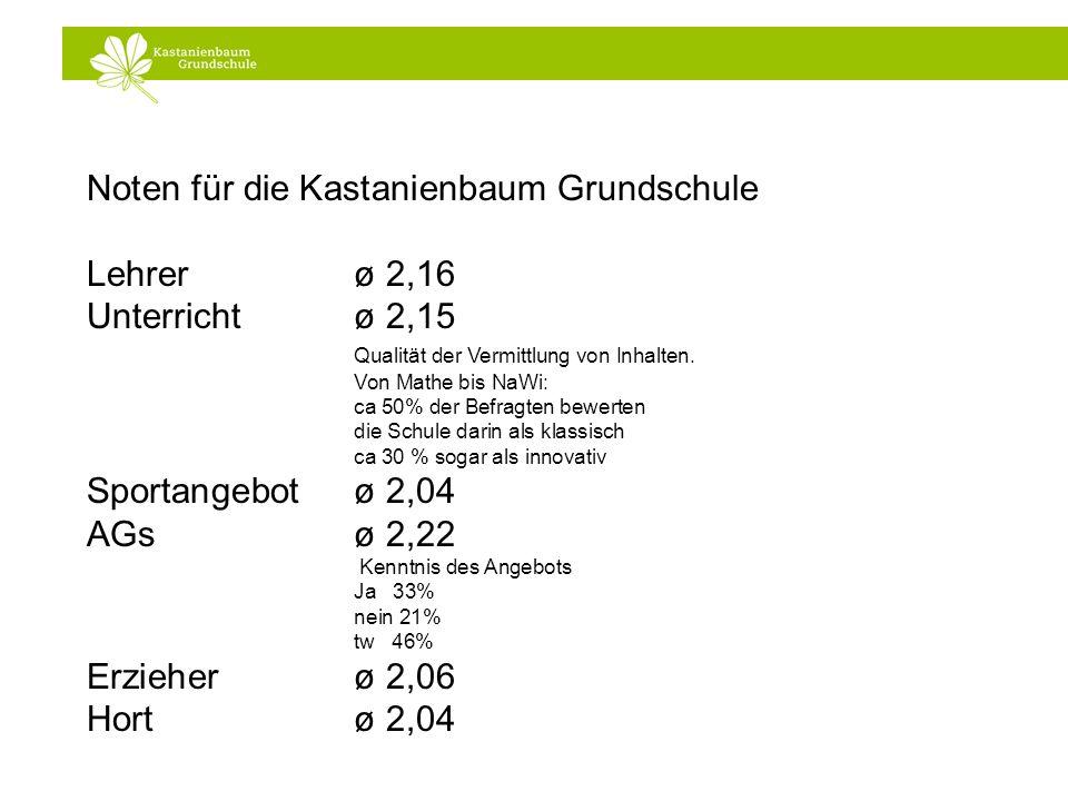 Noten für die Kastanienbaum Grundschule Lehrerø 2,16 Unterricht ø 2,15 Qualität der Vermittlung von Inhalten. Von Mathe bis NaWi: ca 50% der Befragten