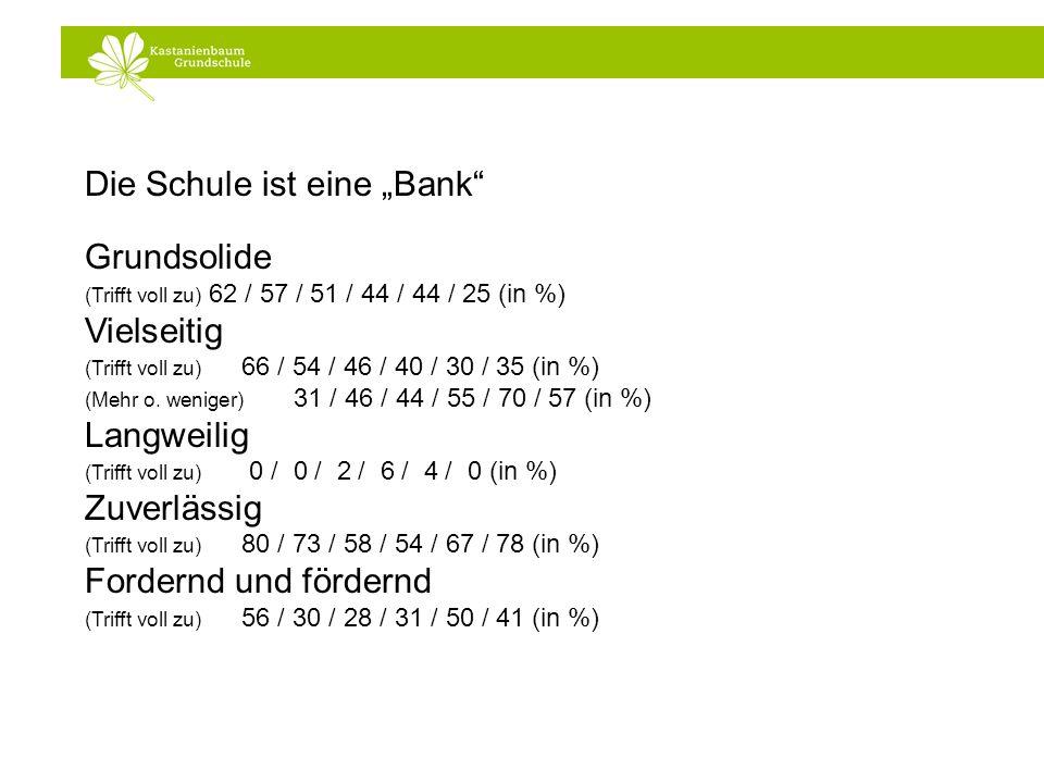 Die Schule ist eine Bank Grundsolide (Trifft voll zu) 62 / 57 / 51 / 44 / 44 / 25 (in %) Vielseitig (Trifft voll zu) 66 / 54 / 46 / 40 / 30 / 35 (in %