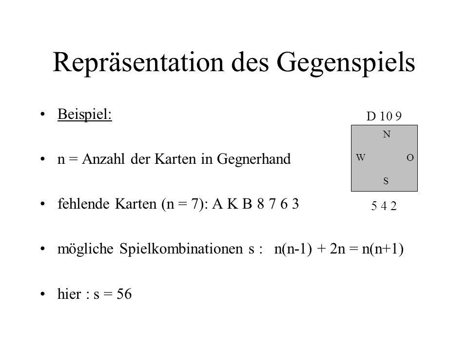 Repräsentation des Gegenspiels Beispiel: n = Anzahl der Karten in Gegnerhand fehlende Karten (n = 7): A K B 8 7 6 3 mögliche Spielkombinationen s : n(