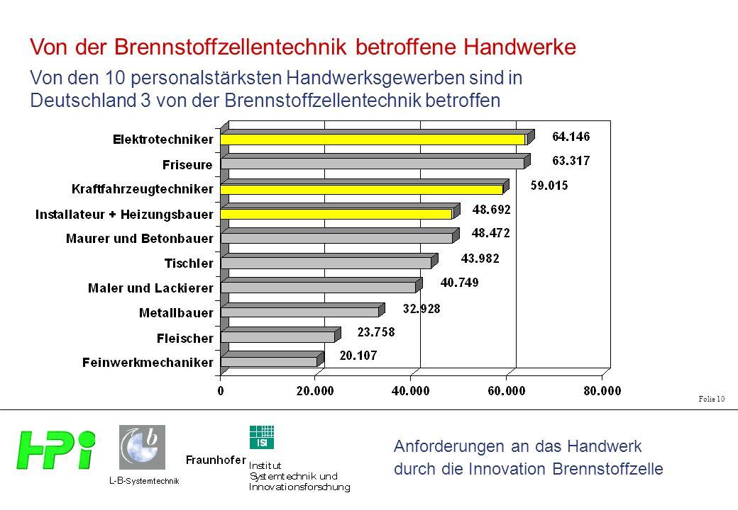 Anforderungen an das Handwerk durch die Innovation Brennstoffzelle Folie 10 Von der Brennstoffzellentechnik betroffene Handwerke Von den 10 personalst