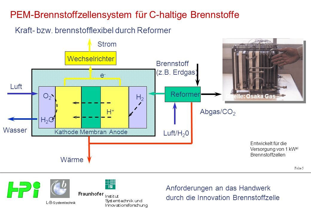 Anforderungen an das Handwerk durch die Innovation Brennstoffzelle Folie 5 PEM-Brennstoffzellensystem für C-haltige Brennstoffe Wechselrichter Luft Strom Wärme H2H2 O2O2 H2OH2O H+H+ e-e- Wasser Anode Kathode Membran Reformer Luft/H 2 0 Brennstoff (z.B.