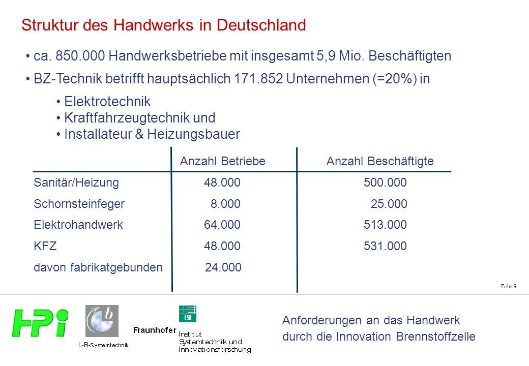 Anforderungen an das Handwerk durch die Innovation Brennstoffzelle Folie 9 ca. 850.000 Handwerksbetriebe mit insgesamt 5,9 Mio. Beschäftigten BZ-Techn