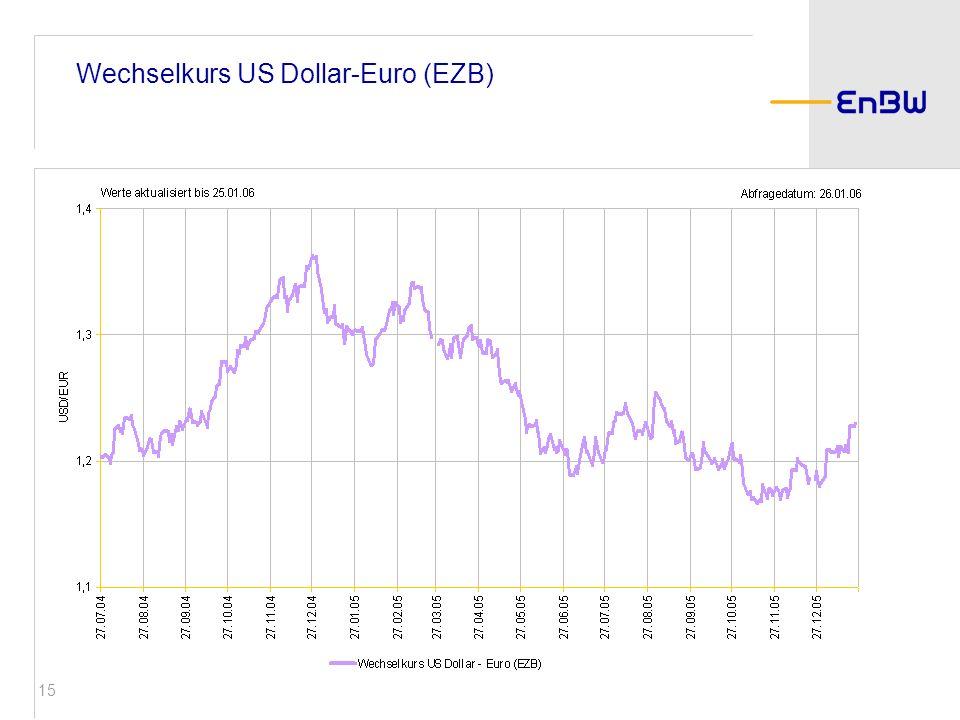 15 Wechselkurs US Dollar-Euro (EZB)