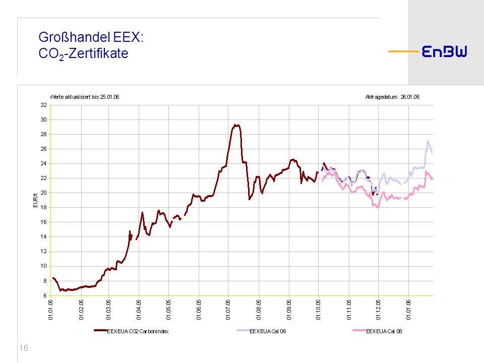 16 Großhandel EEX: CO 2 -Zertifikate