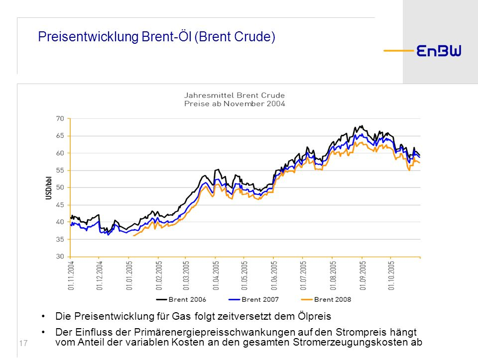 17 Die Preisentwicklung für Gas folgt zeitversetzt dem Ölpreis Der Einfluss der Primärenergiepreisschwankungen auf den Strompreis hängt vom Anteil der