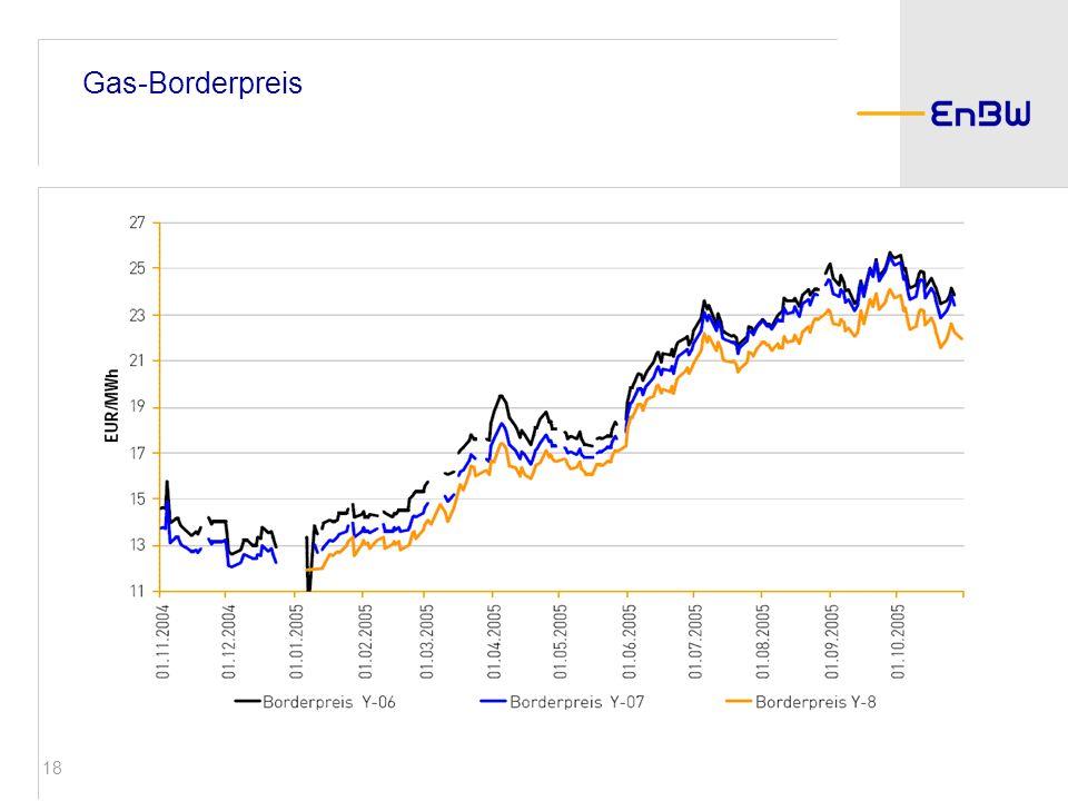 18 Gas-Borderpreis