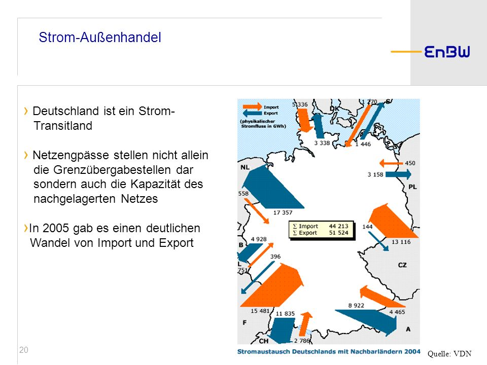 20 Strom-Außenhandel Deutschland ist ein Strom- Transitland Netzengpässe stellen nicht allein die Grenzübergabestellen dar sondern auch die Kapazität