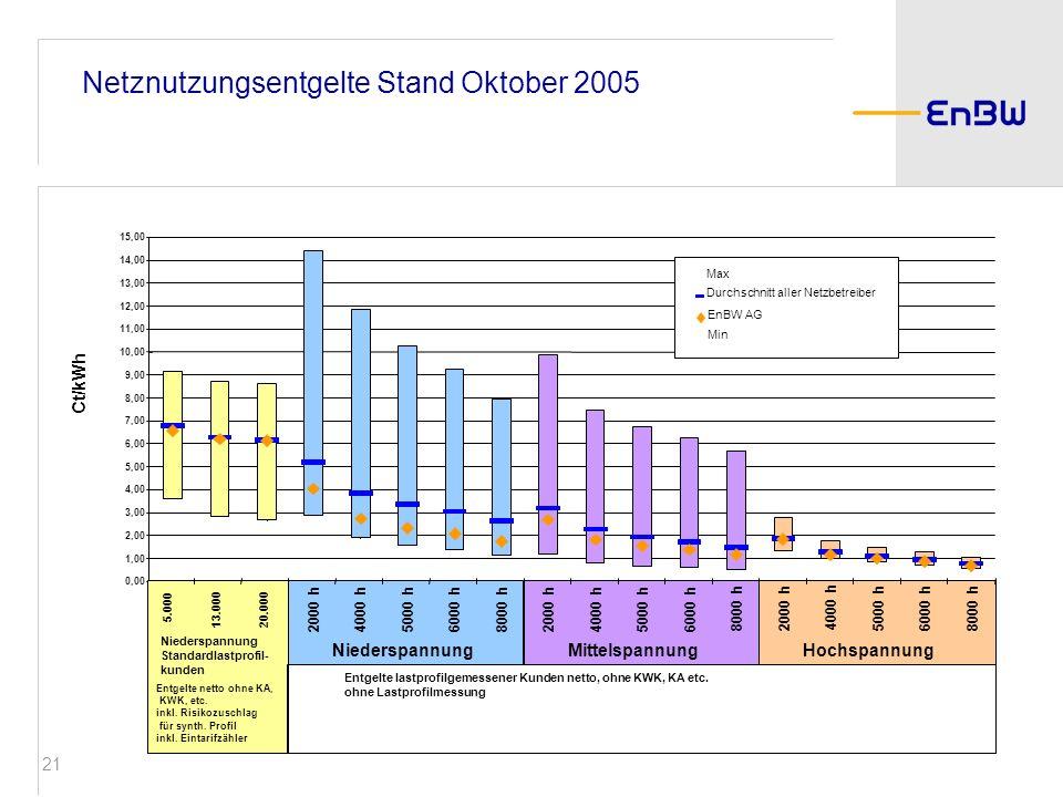 21 Netznutzungsentgelte Stand Oktober 2005 Ct/kWh NiederspannungMittelspannungHochspannung Niederspannung Standardlastprofil- kunden Entgelte netto oh