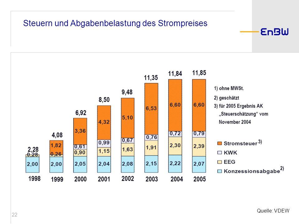 22 Steuern und Abgabenbelastung des Strompreises Quelle: VDEW