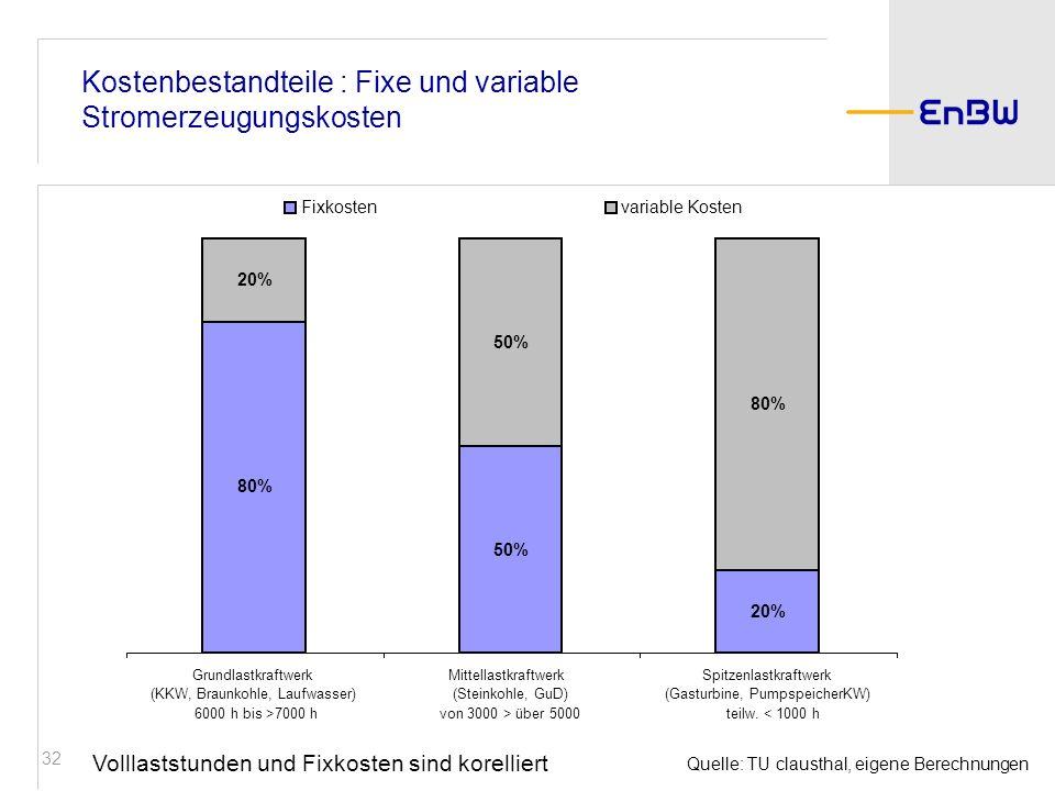 32 Quelle: TU clausthal, eigene Berechnungen Kostenbestandteile : Fixe und variable Stromerzeugungskosten Volllaststunden und Fixkosten sind korellier