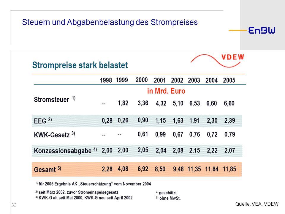 33 Steuern und Abgabenbelastung des Strompreises Quelle: VEA, VDEW
