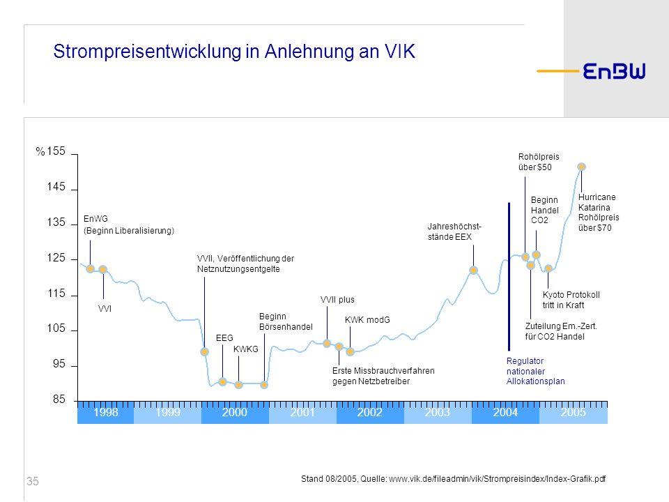 35 20052004200320022001200019991998 Strompreisentwicklung in Anlehnung an VIK Jahreshöchst- stände EEX KWK modG VVII, Veröffentlichung der Netznutzung