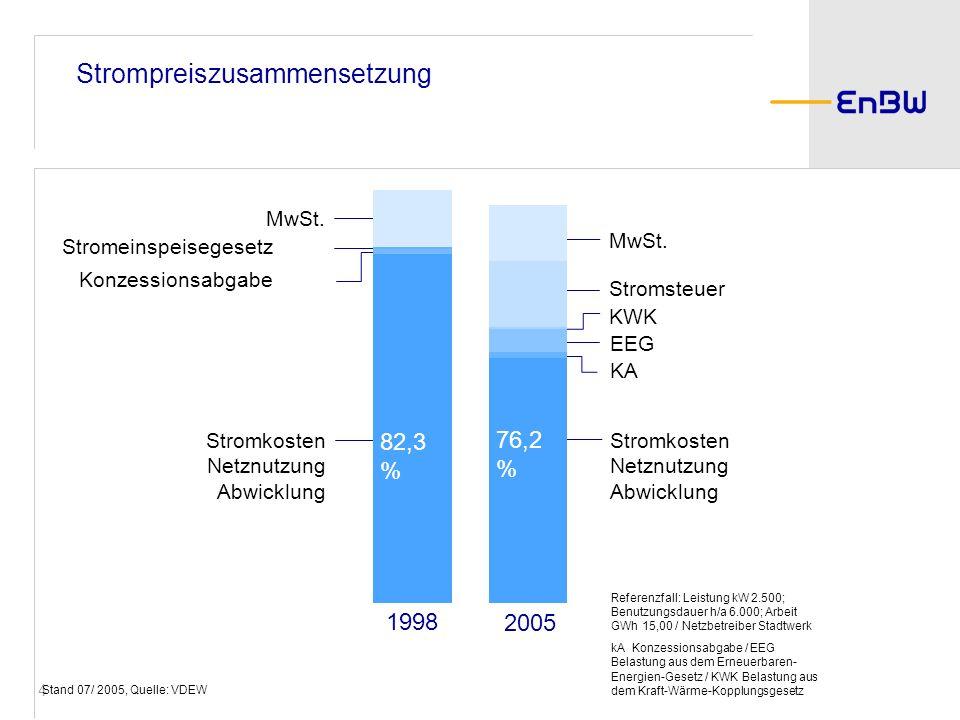 4 Stromkosten Netznutzung Abwicklung Strompreiszusammensetzung Referenzfall: Leistung kW 2.500; Benutzungsdauer h/a 6.000; Arbeit GWh 15,00 / Netzbetr