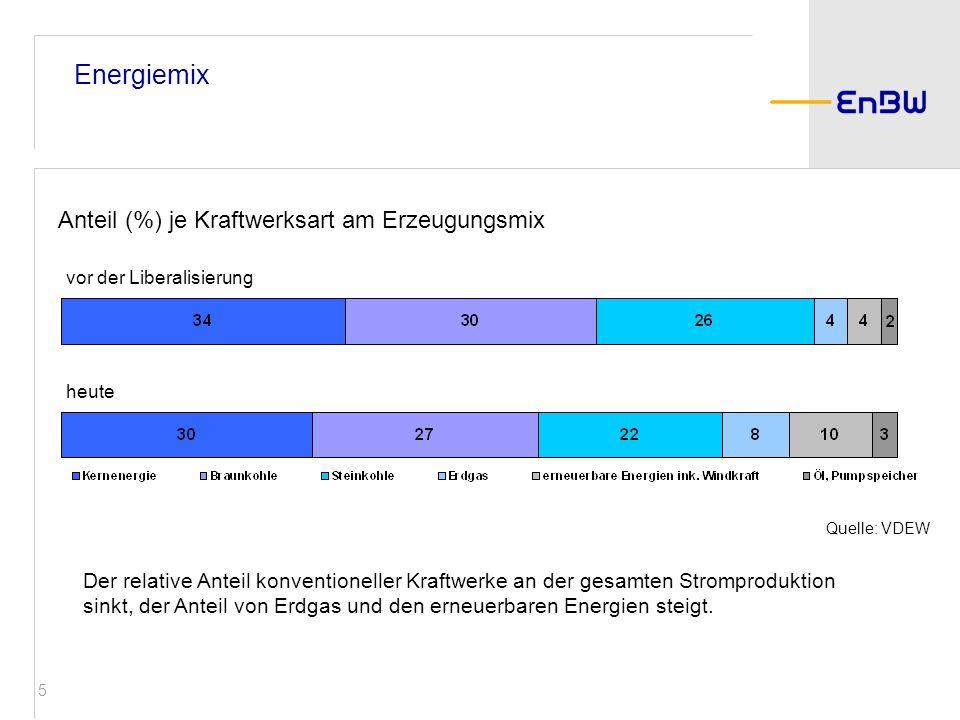 5 Energiemix Der relative Anteil konventioneller Kraftwerke an der gesamten Stromproduktion sinkt, der Anteil von Erdgas und den erneuerbaren Energien
