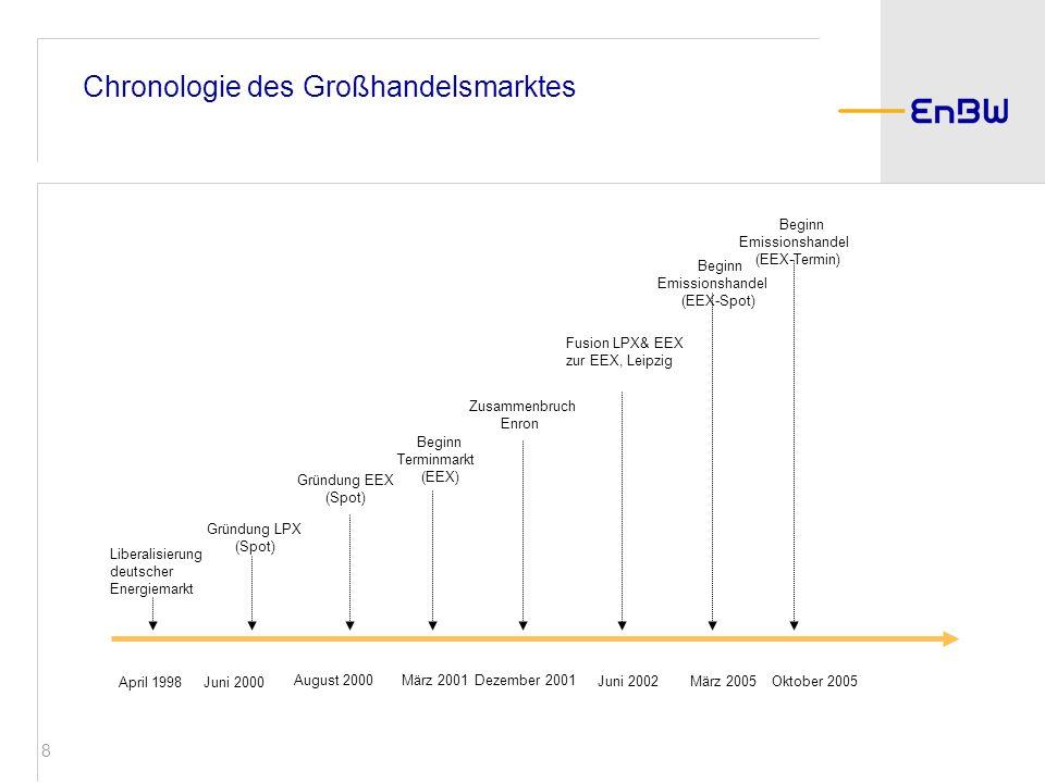 29 Fazit Der Großhandelsmarkt für Strom ist gekennzeichnet durch funktionierender Wettbewerb auf europäischer Ebene globale Einflussgrößen gewinnen an Gewicht Zunahme der volatilität an den Energiemärkten Zunahmen der Risiken für alle Marktteilnehmer Funktionierendes Risikomanagement