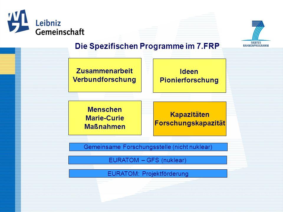 Die Spezifischen Programme im 7.FRP Zusammenarbeit Verbundforschung Ideen Pionierforschung Menschen Marie-Curie Maßnahmen Kapazitäten Forschungskapazität Gemeinsame Forschungsstelle (nicht nuklear) EURATOM – GFS (nuklear) EURATOM: Projektförderung