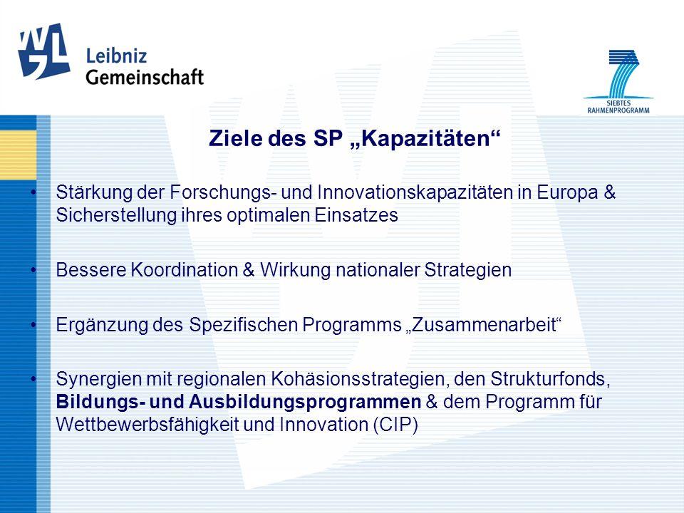 Ziele des SP Kapazitäten Stärkung der Forschungs- und Innovationskapazitäten in Europa & Sicherstellung ihres optimalen Einsatzes Bessere Koordination & Wirkung nationaler Strategien Ergänzung des Spezifischen Programms Zusammenarbeit Synergien mit regionalen Kohäsionsstrategien, den Strukturfonds, Bildungs- und Ausbildungsprogrammen & dem Programm für Wettbewerbsfähigkeit und Innovation (CIP)