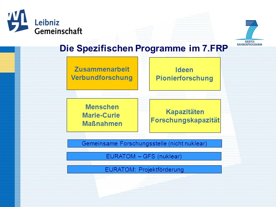 Die Spezifischen Programme im 7.FRP Zusammenarbeit Verbundforschung Ideen Pionierforschung Menschen Marie-Curie Maßnahmen Kapazitäten Forschungskapazi