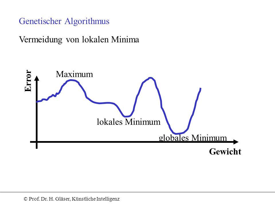 © Prof. Dr. H. Gläser, Künstliche Intelligenz Genetischer Algorithmus Vermeidung von lokalen Minima Error Gewicht Maximum lokales Minimum globales Min