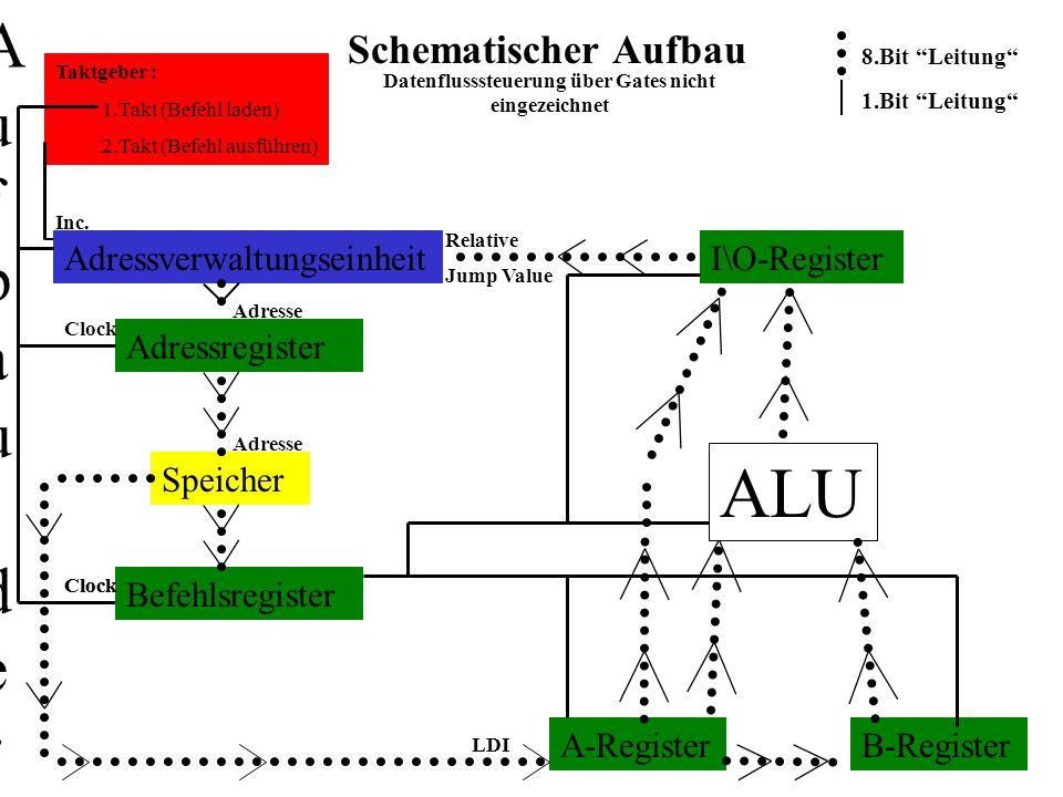 Schematischer Aufbau Adressverwaltungseinheit Taktgeber : 1.Takt (Befehl laden) 2.Takt (Befehl ausführen) Inc. Adressregister 8.Bit Leitung 1.Bit Leit