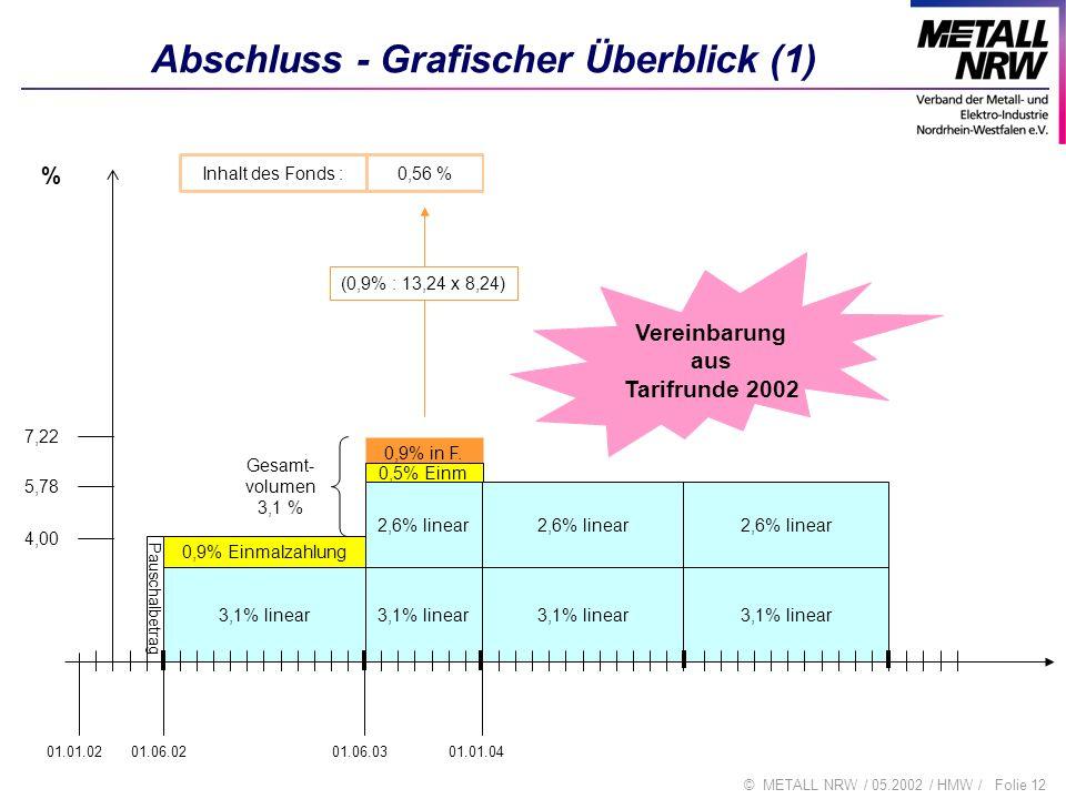 Folie 12© METALL NRW / 05.2002 / HMW / Abschluss - Grafischer Überblick (1) Pauschalbetrag 0,9% Einmalzahlung 3,1% linear 2,6% linear 0,9% in F. 3,1%