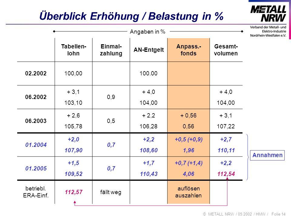 Folie 14© METALL NRW / 05.2002 / HMW / Überblick Erhöhung / Belastung in % Tabellen- lohn Einmal- zahlung AN-Entgelt Anpass.- fonds Gesamt- volumen 02