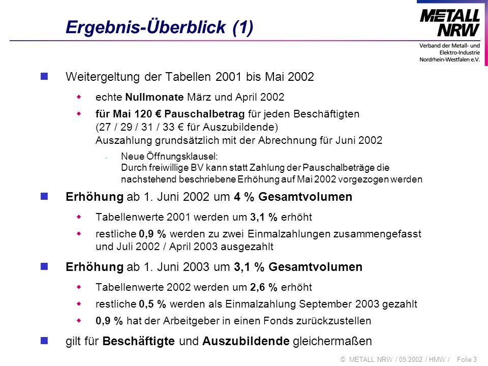 Folie 4© METALL NRW / 05.2002 / HMW / Ergebnis-Überblick (2) Laufzeit bis Ende 2003 ERA ERA-Verhandlungen werden bis Dezember 2003 abgeschlossen 2003 – ERA-Vorbereitungszeit 2005 – 2008 betriebliche ERA-Einführungsphase kann mit Zustimmung der Tarifvertragsparteien bis 2009 verlängert werden Sachthemen ERA (Entgeltgruppen und Punktespannen, Herangehensweise Kostenberechnung,...) Differenzierung Es bleibt bei der umfassenden Generalregelung von § 6 des Tarifvertrages zur Beschäftigungssicherung Maßregelungsklausel Nacharbeitsanspruch des Altersteilzeitlers wegen Streik Keine Kürzung des Pauschalbetrags wegen Streikteilnahme