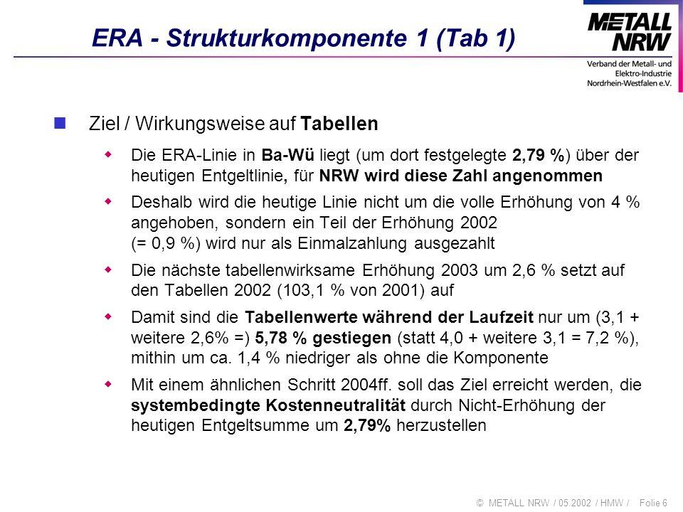 Folie 17© METALL NRW / 05.2002 / HMW / Vergleich Ba-Wü / NRW / Berlin-Brandenburg Ba-WüNRWBerlin Pauschalbetrag AN 120 110 Pauschale Azubis28/30/33/35 27/29/31/33 27/29/31/32 systembedingte ERA-Kosten 2,79% Entgeltgruppe 7 / 9 / Eckentgelt 2035 1900 - 2000 1962 Ø Leistungsentgelt15%10 % - 12 %10% ERA fertig bis31.12.200231.12.2003 Betriebliche Einführung ab 2005 2006 bis spätestens2007 (+1)2008 (+1)2007 (+2)
