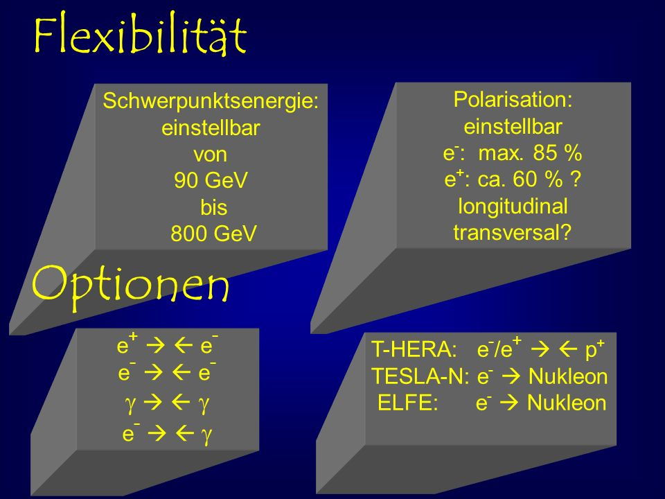 Polarisation: einstellbar e - : max. 85 % e + : ca. 60 % ? longitudinal transversal? Flexibilität Schwerpunktsenergie: einstellbar von 90 GeV bis 800