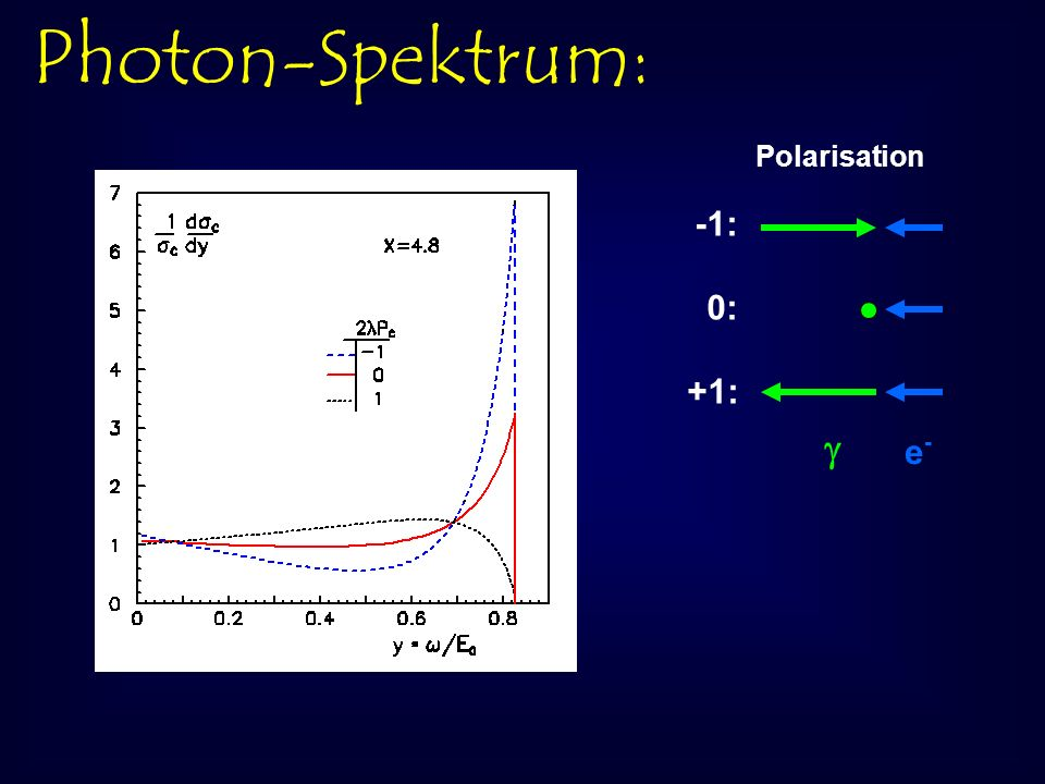 Photon-Spektrum: -1: 0: +1: Polarisation e-e-