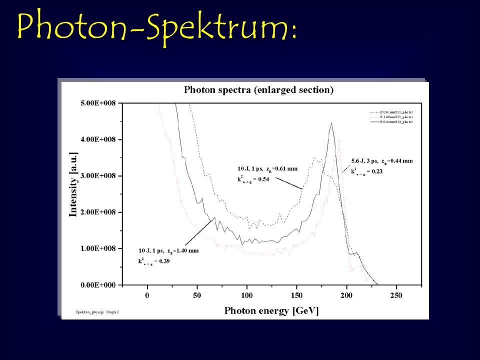 Photon-Spektrum: