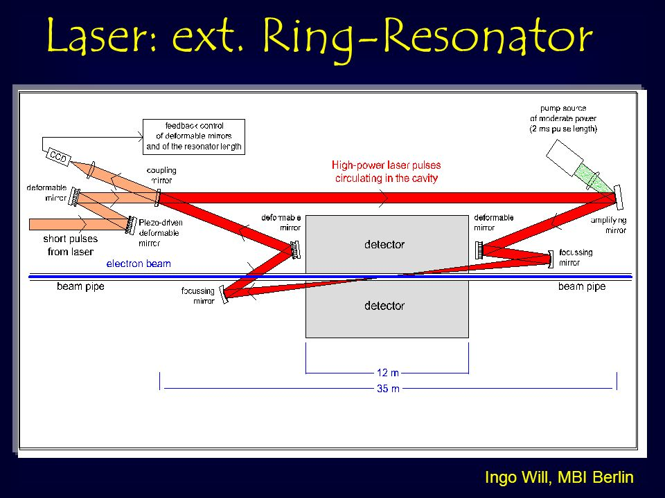 Laser: ext. Ring-Resonator Ingo Will, MBI Berlin