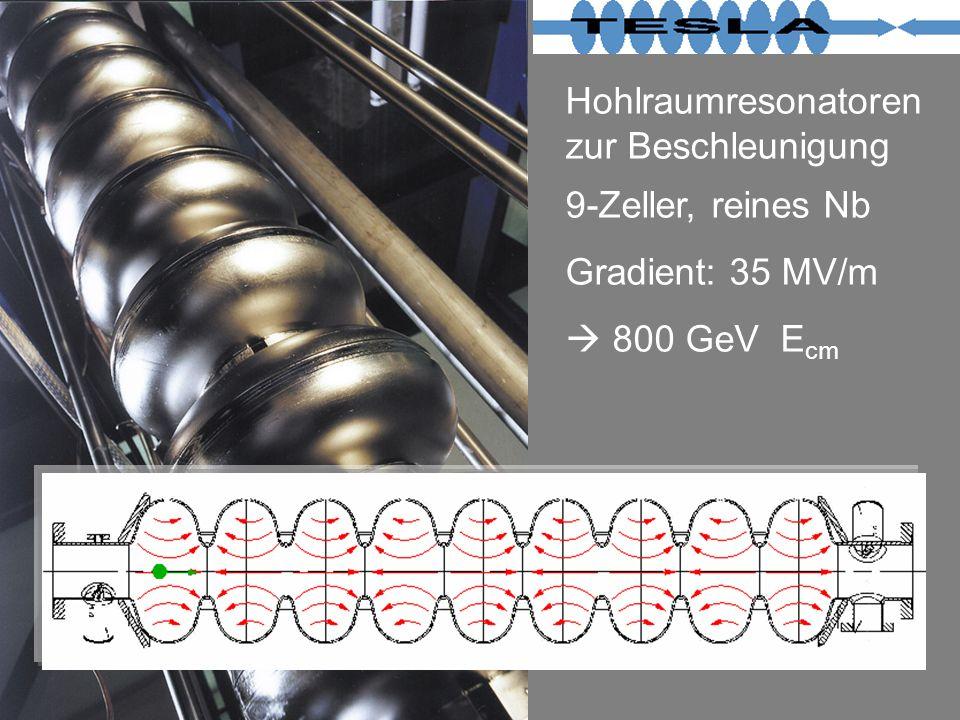 Hohlraumresonatoren zur Beschleunigung 9-Zeller, reines Nb Gradient: 35 MV/m 800 GeV E cm