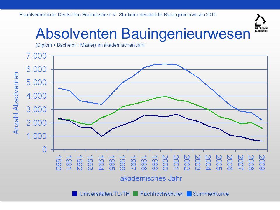 Absolventen Bauingenieurwesen (Diplom + Bachelor + Master) im akademischen Jahr Hauptverband der Deutschen Bauindustrie e.V.: Studierendenstatistik Ba