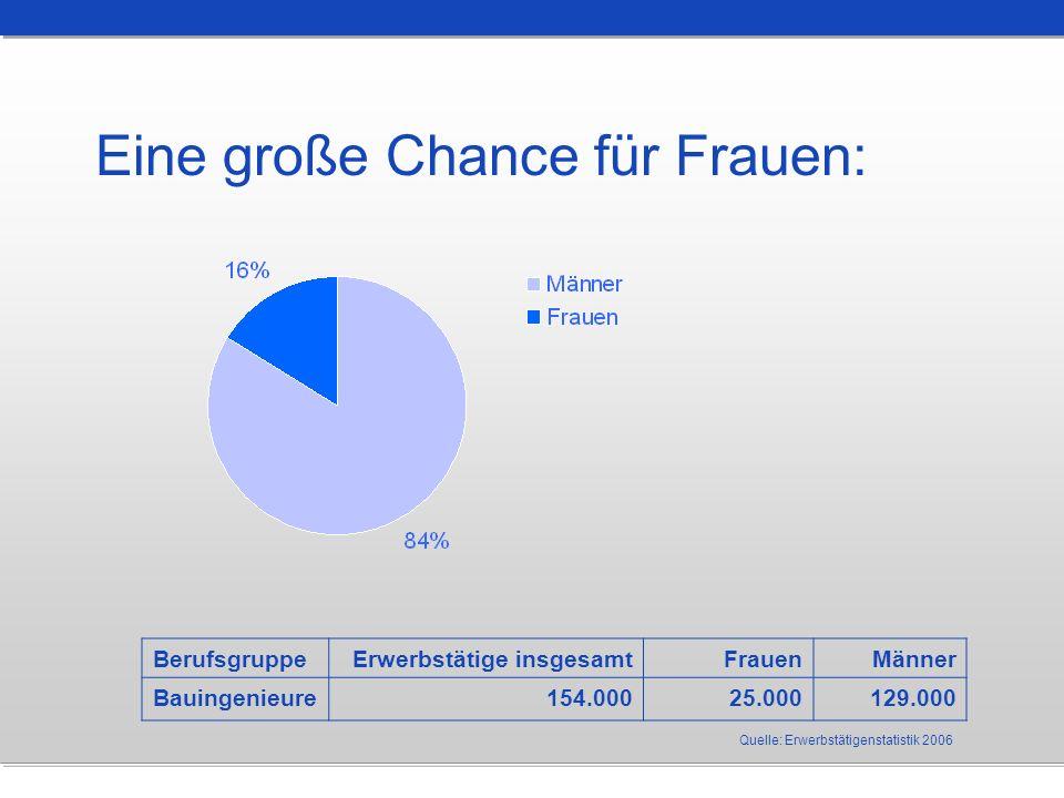 Eine große Chance für Frauen: Quelle: Erwerbstätigenstatistik 2006 BerufsgruppeErwerbstätige insgesamtFrauenMänner Bauingenieure154.00025.000129.000