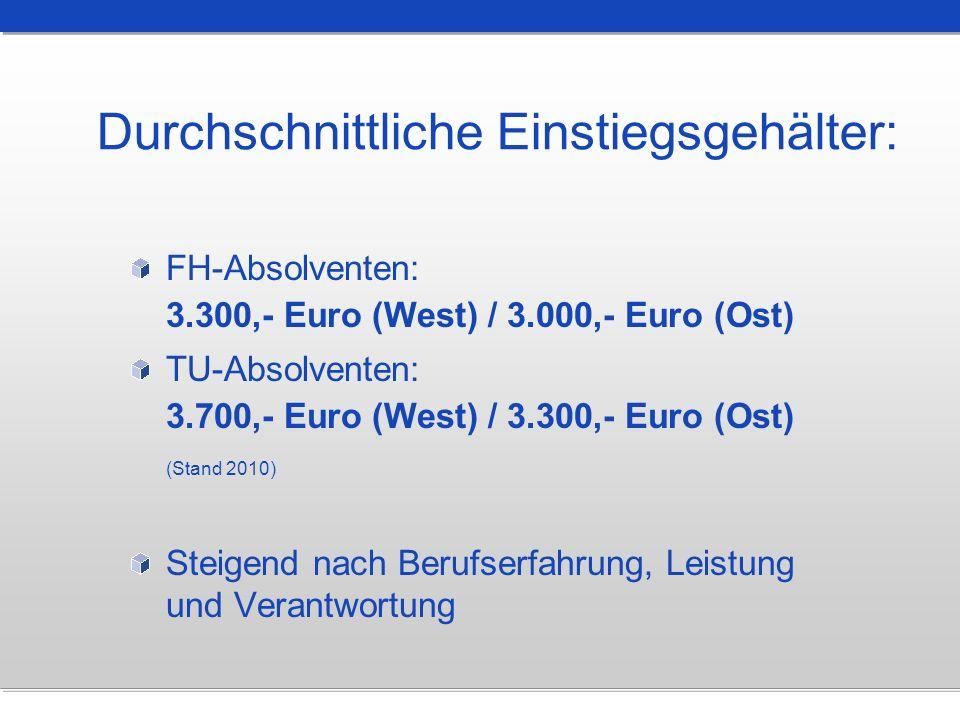 FH-Absolventen: 3.300,- Euro (West) / 3.000,- Euro (Ost) TU-Absolventen: 3.700,- Euro (West) / 3.300,- Euro (Ost) (Stand 2010) Steigend nach Berufserf