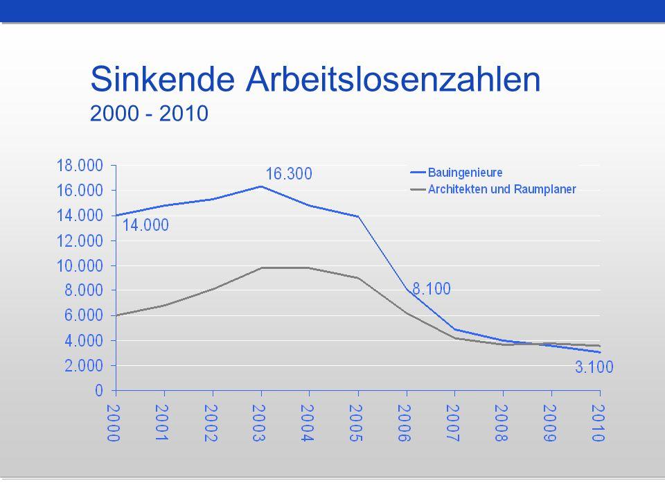 Sinkende Arbeitslosenzahlen 2000 - 2010