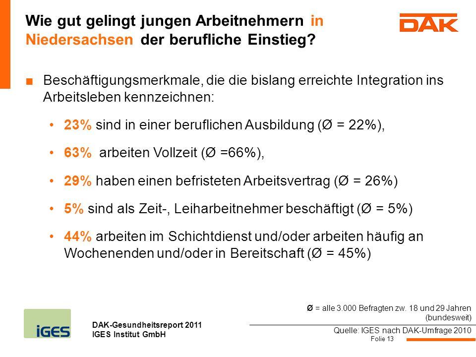 DAK-Gesundheitsreport 2011 IGES Institut GmbH Beschäftigungsmerkmale, die die bislang erreichte Integration ins Arbeitsleben kennzeichnen: 23% sind in