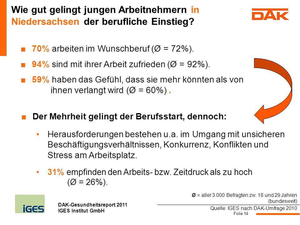 DAK-Gesundheitsreport 2011 IGES Institut GmbH Folie 14 Wie gut gelingt jungen Arbeitnehmern in Niedersachsen der berufliche Einstieg? Quelle: IGES nac