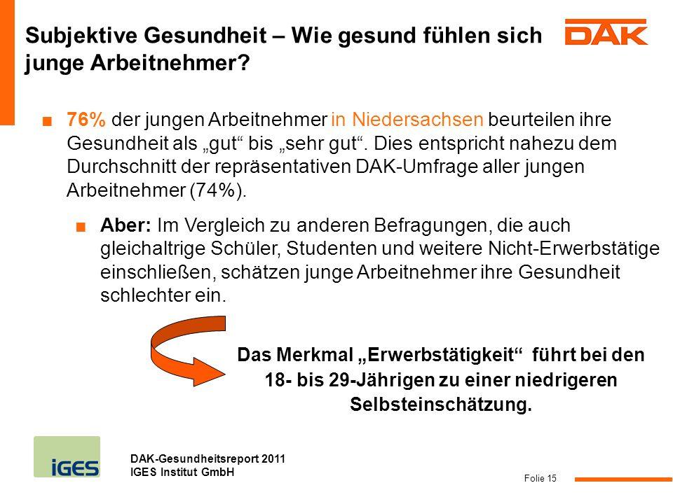 DAK-Gesundheitsreport 2011 IGES Institut GmbH Folie 15 Subjektive Gesundheit – Wie gesund fühlen sich junge Arbeitnehmer? 76% der jungen Arbeitnehmer