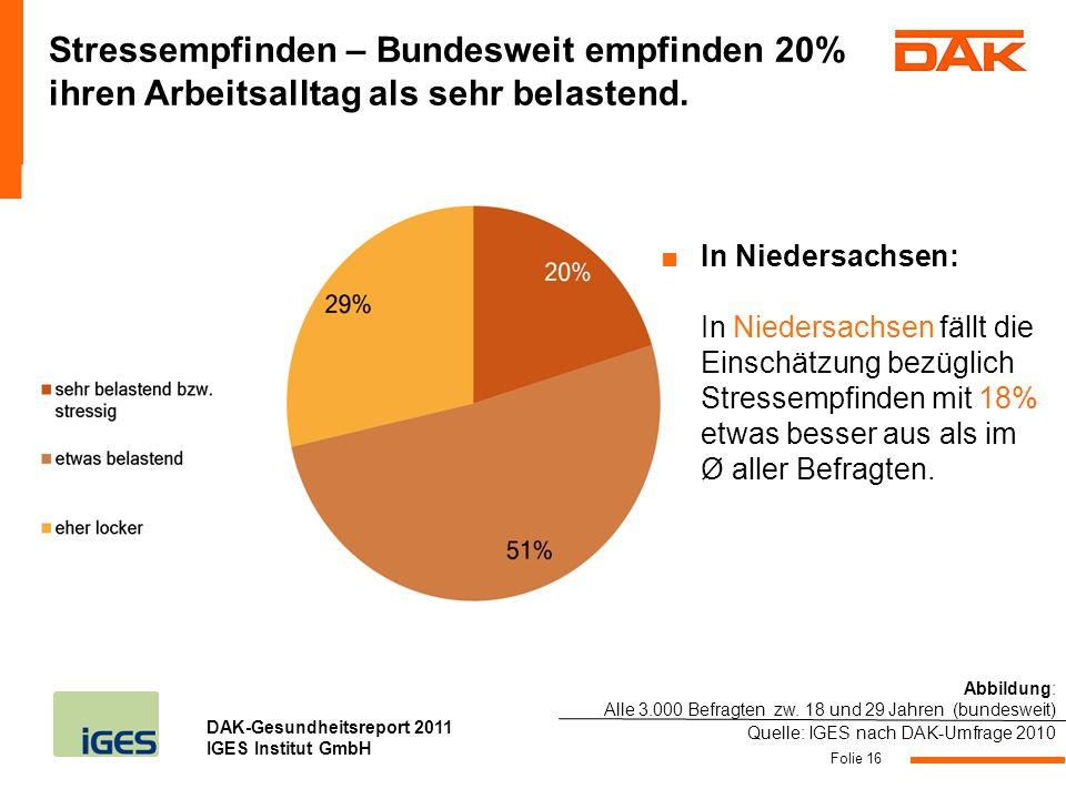 DAK-Gesundheitsreport 2011 IGES Institut GmbH Folie 16 Stressempfinden – Bundesweit empfinden 20% ihren Arbeitsalltag als sehr belastend. Quelle: IGES