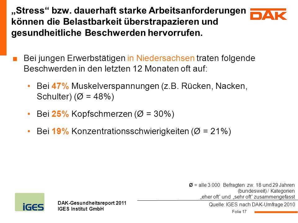 DAK-Gesundheitsreport 2011 IGES Institut GmbH Folie 17 Stress bzw. dauerhaft starke Arbeitsanforderungen können die Belastbarkeit überstrapazieren und