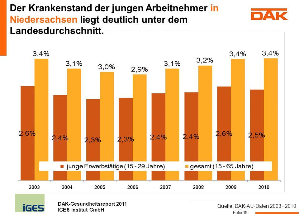 DAK-Gesundheitsreport 2011 IGES Institut GmbH Folie 18 Der Krankenstand der jungen Arbeitnehmer in Niedersachsen liegt deutlich unter dem Landesdurchs