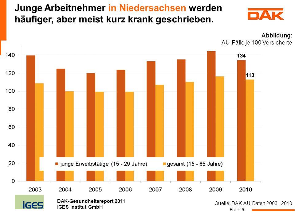 DAK-Gesundheitsreport 2011 IGES Institut GmbH Folie 19 Junge Arbeitnehmer in Niedersachsen werden häufiger, aber meist kurz krank geschrieben. Quelle: