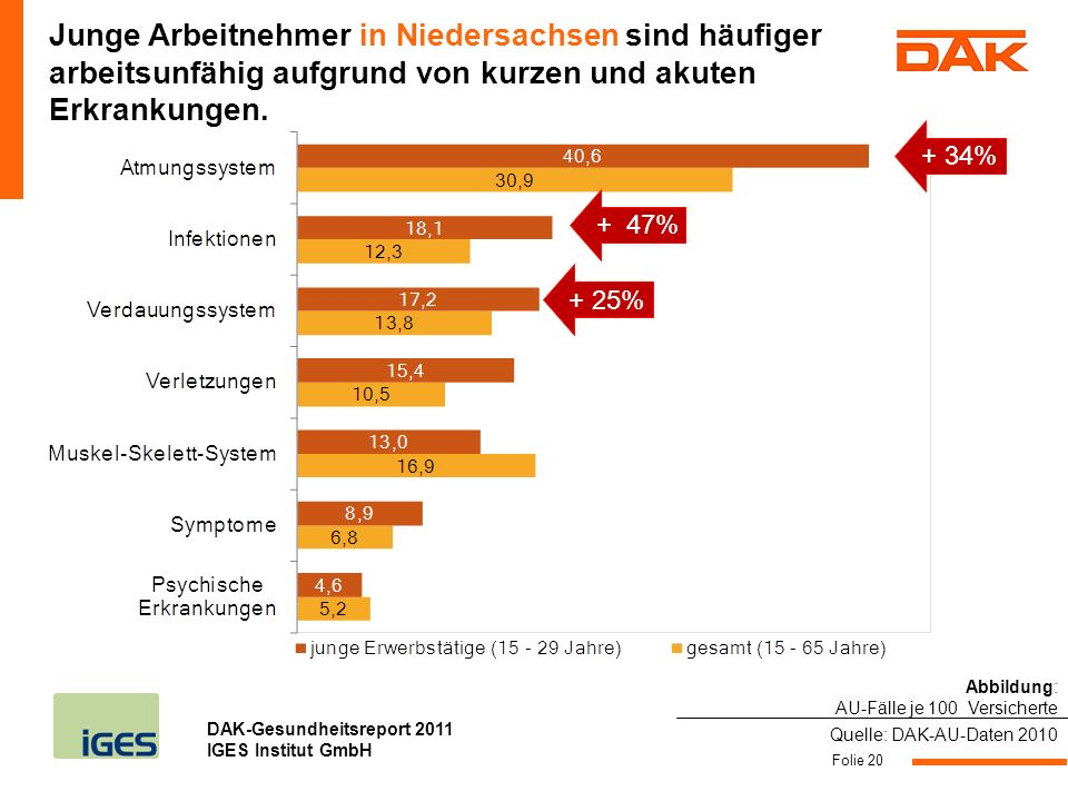 DAK-Gesundheitsreport 2011 IGES Institut GmbH Folie 20 Junge Arbeitnehmer in Niedersachsen sind häufiger arbeitsunfähig aufgrund von kurzen und akuten