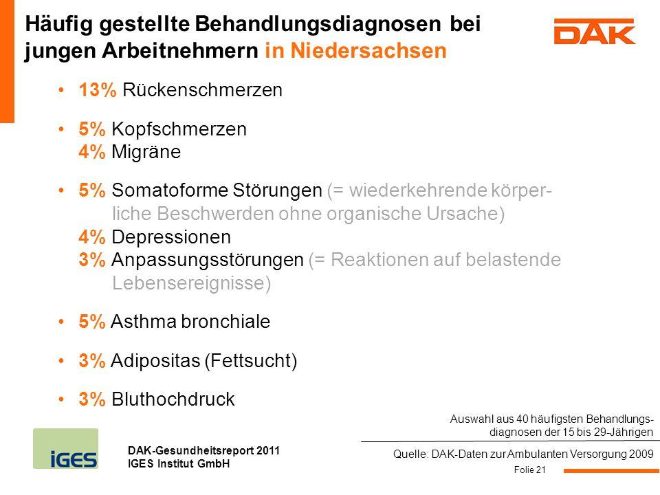 DAK-Gesundheitsreport 2011 IGES Institut GmbH 13% Rückenschmerzen 5% Kopfschmerzen 4% Migräne 5% Somatoforme Störungen (= wiederkehrende körper- liche