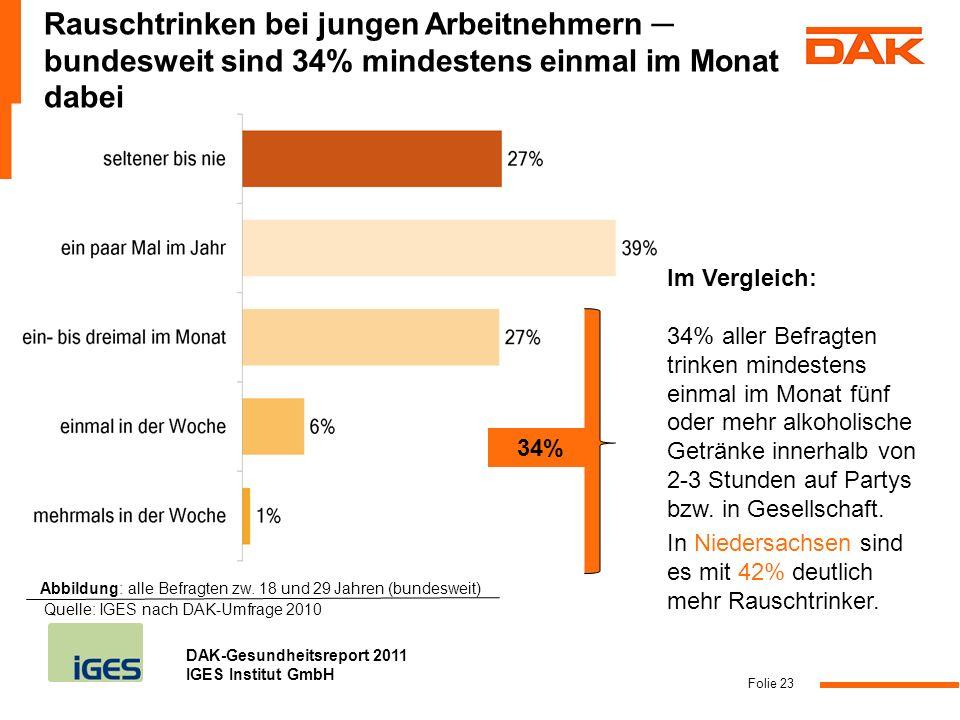 DAK-Gesundheitsreport 2011 IGES Institut GmbH Folie 23 Im Vergleich: 34% aller Befragten trinken mindestens einmal im Monat fünf oder mehr alkoholisch