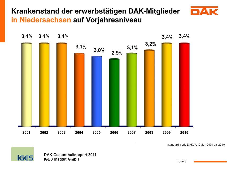DAK-Gesundheitsreport 2011 IGES Institut GmbH Folie 3 Krankenstand der erwerbstätigen DAK-Mitglieder in Niedersachsen auf Vorjahresniveau standardisie