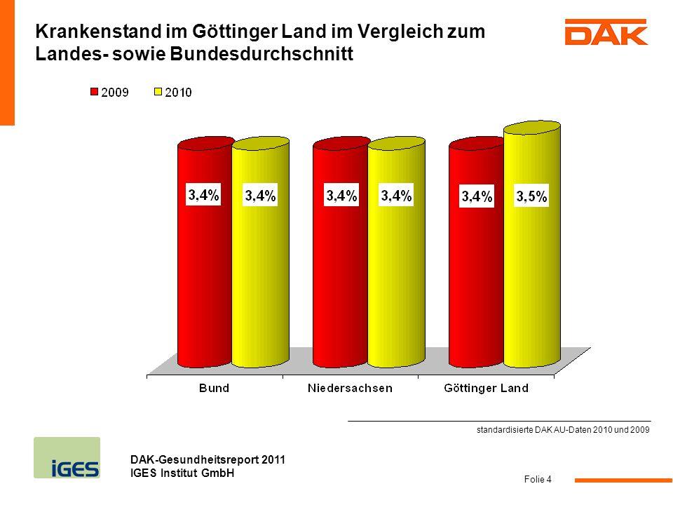DAK-Gesundheitsreport 2011 IGES Institut GmbH Folie 4 Krankenstand im Göttinger Land im Vergleich zum Landes- sowie Bundesdurchschnitt standardisierte